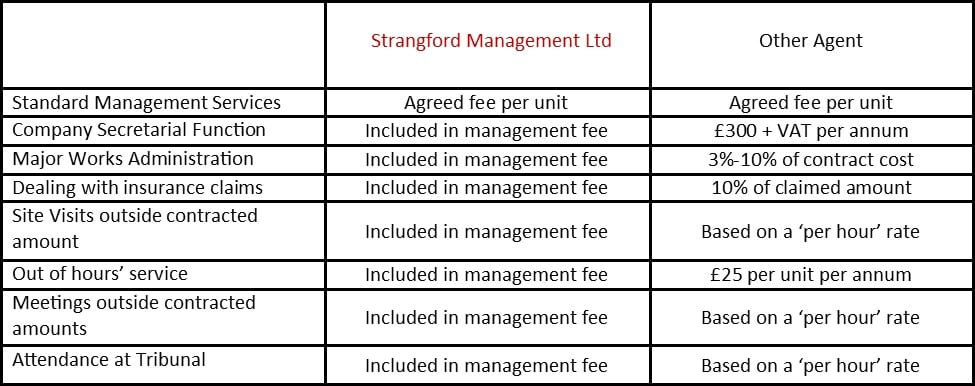 a breakdown of the management fee from a london property management company