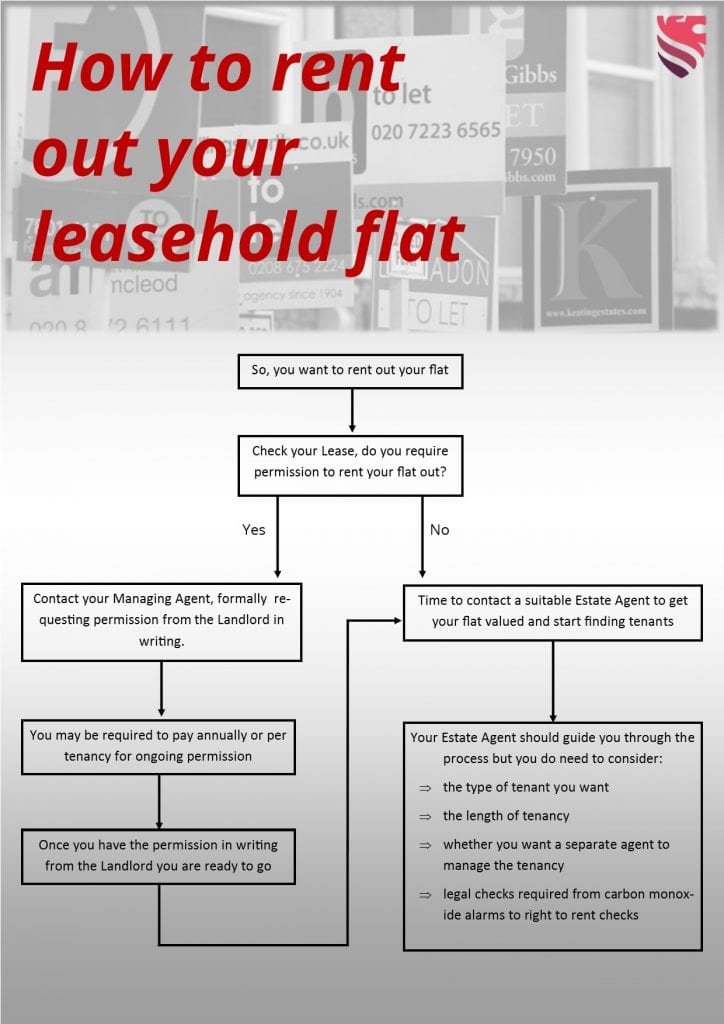 a flow chart showing how you can rent out your flat from start to finish