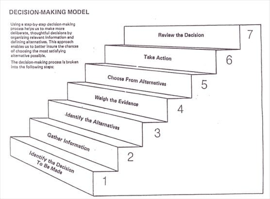 an image showing the 7 steps in the decision making process